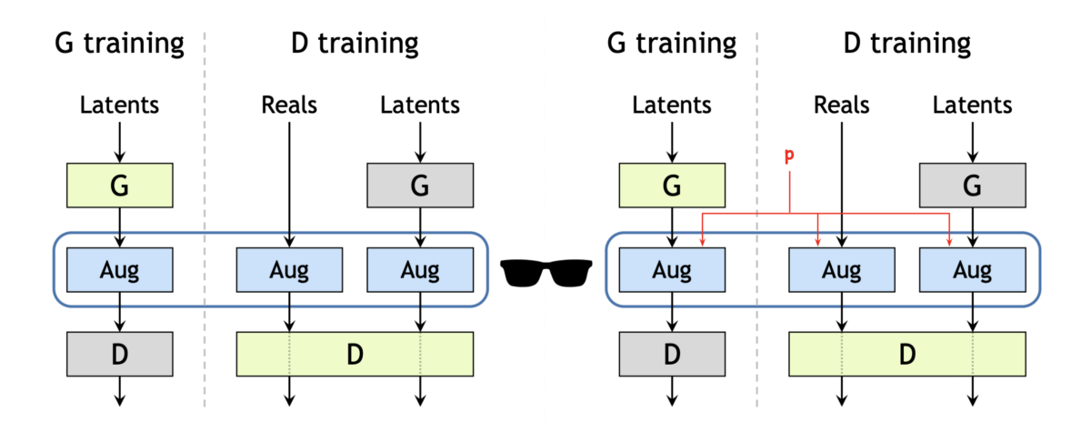 Training GANs With Limited Data