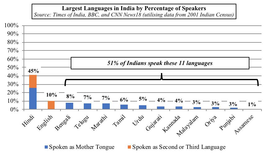 Why India Should Choose English and Regional Languages Over