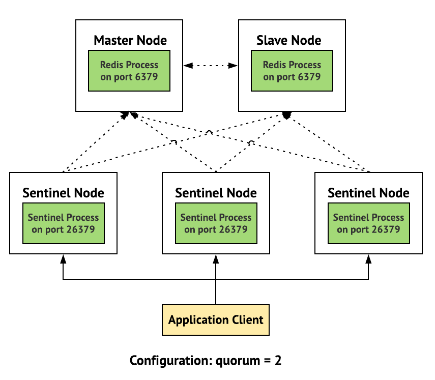 Redis Sentinel — High Availability: Everything you need to know from