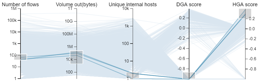 Visualizing combined DNS and NetFlow data for Threat Hunting