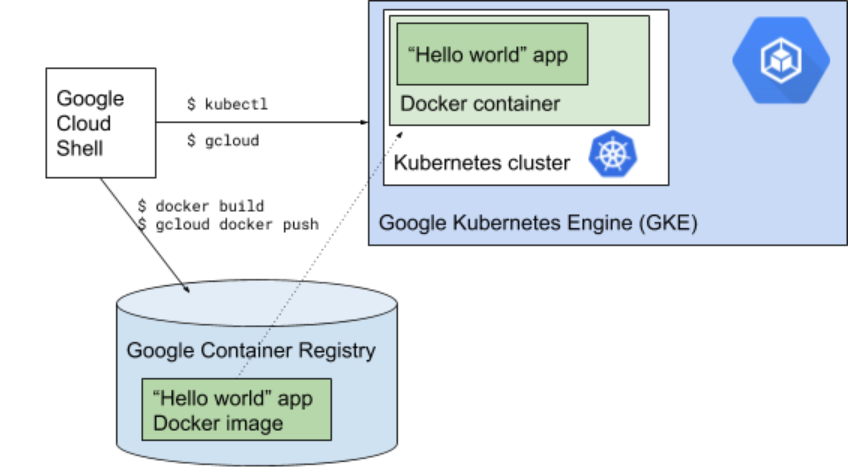 """Time to """"Hello, World"""": running Node js on VMs, Containers"""