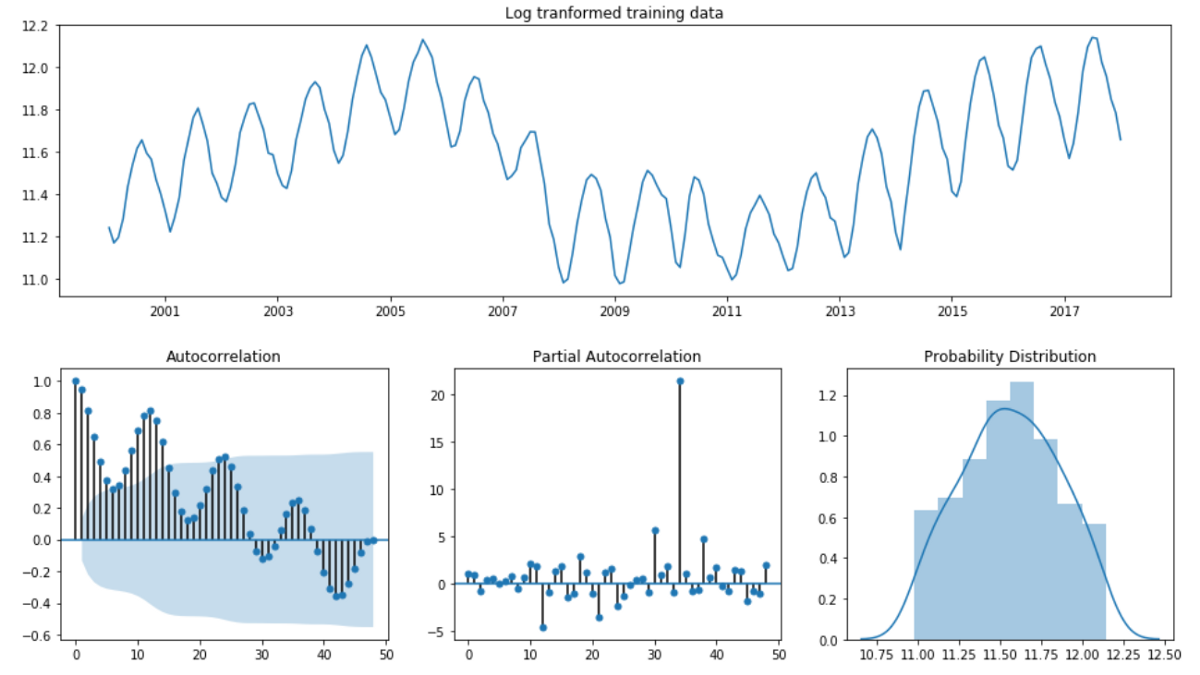 Econometric Approach to Time Series Analysis — Seasonal ARIMA in Python
