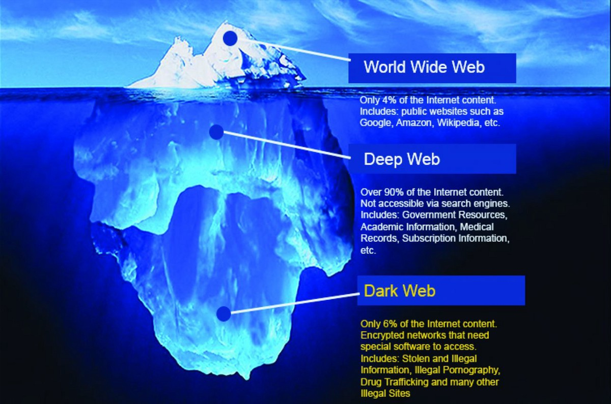 The Dark Web & What You Need To Know About It | by Pyramid Staff |  pyramidsecurity | Medium