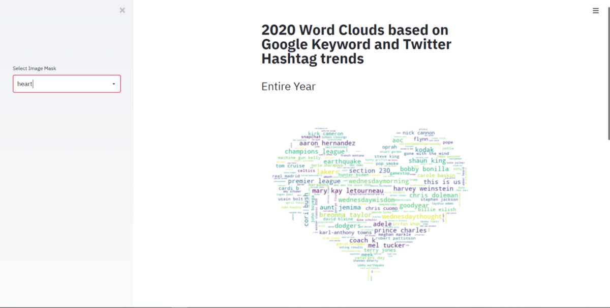 How to use trending Twitter Hashtags and Google Keywords in 2020 to Build Word Clouds