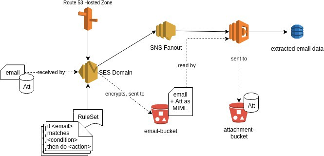 Reading AWS SES encrypted emails with boto3 - Samuel