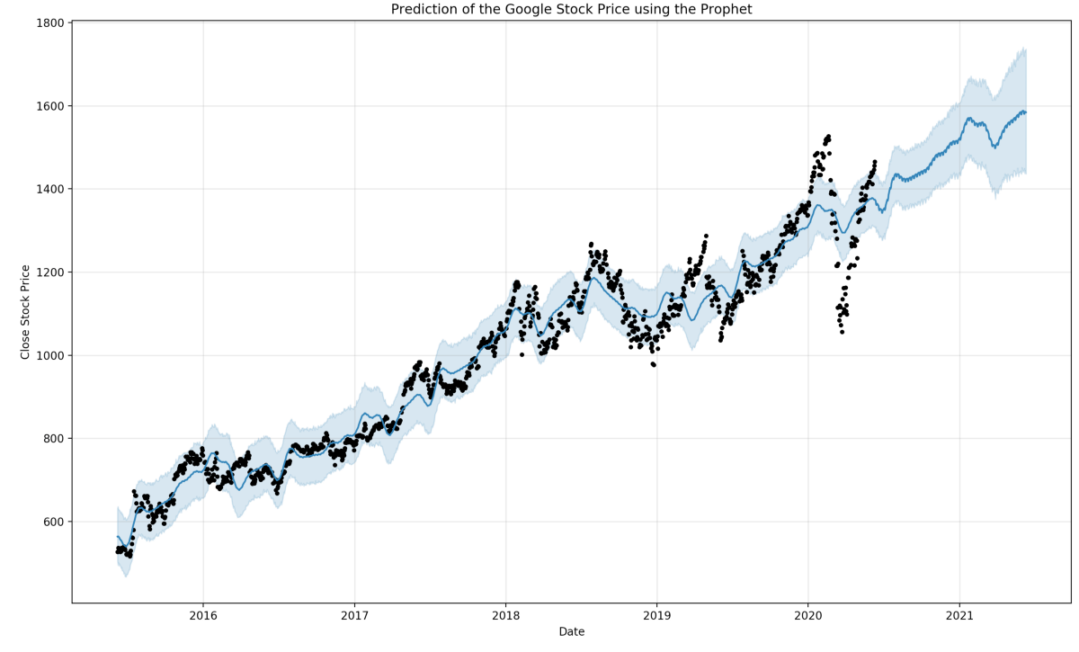 Time-Series Forecasting: Predicting Stock Prices Using Facebook's Prophet Model