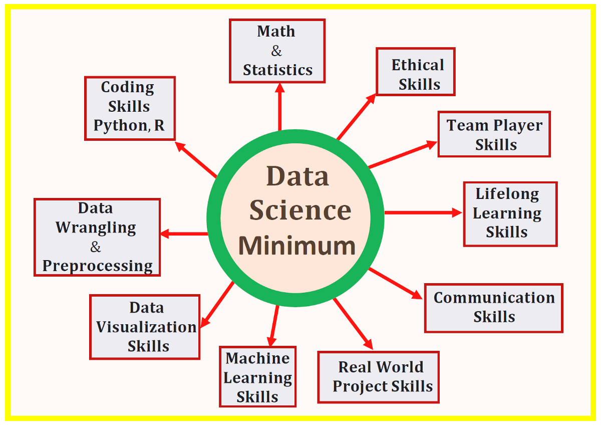 Data Science Minimum: 10 Essential Skills You Need to Know to Start Doing Data Science