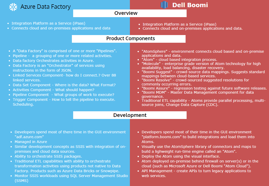 Dell Boomi vs  Microsoft Azure Data Factory! - Richie