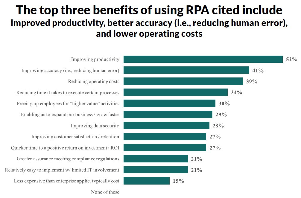 How Robotic Process Automation Can Benefit Your Business
