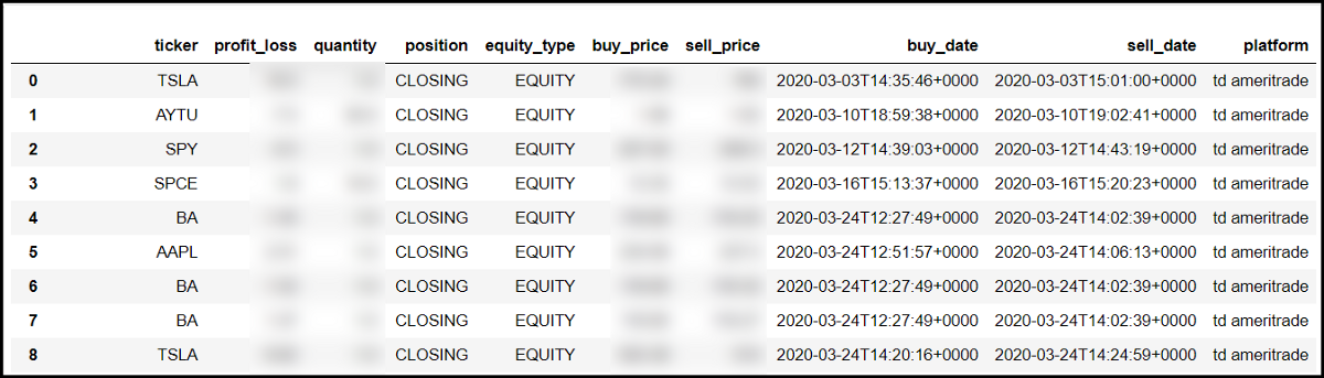Step By Step: Pull Stock Order History With TD Ameritrade API and Python