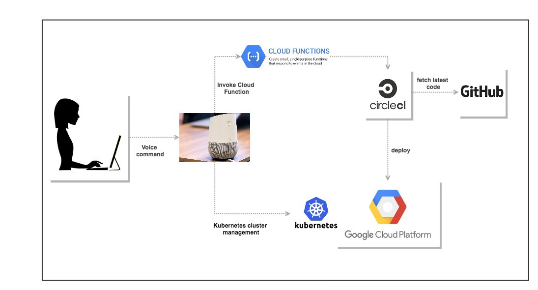 Let's talk Deployments with Google Home, CircleCI and Google