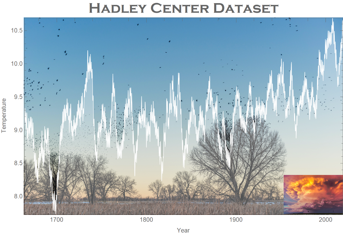 Dressing Up Your Data Visualization