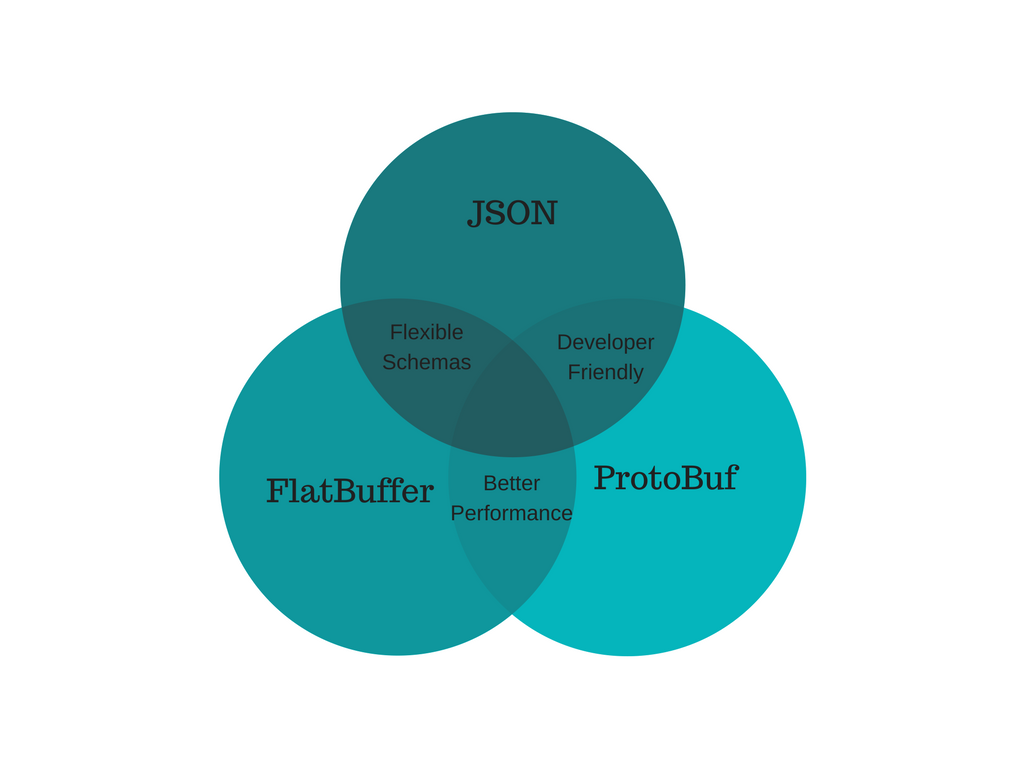 JSON vs Protocol Buffers vs FlatBuffers - codeburst