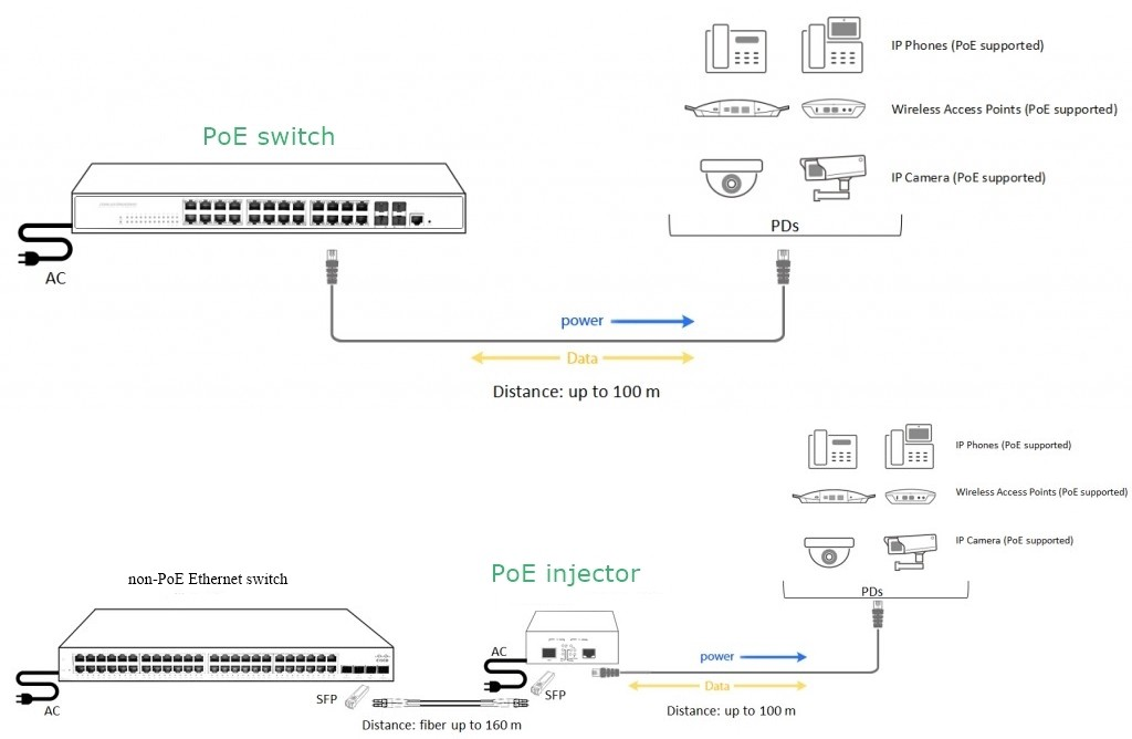 figure 2: the installation of poe switch vs poe injector for adding poe to  network
