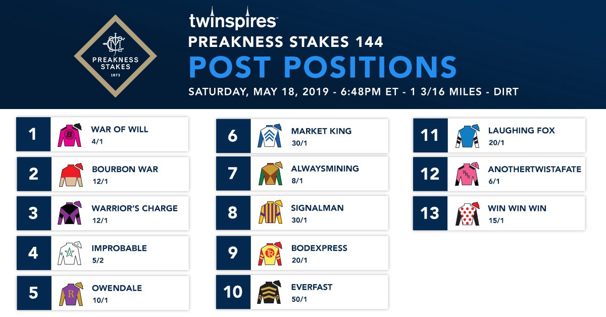 The 2019 Preakness Stakes Morning Line Odds, Contenders and