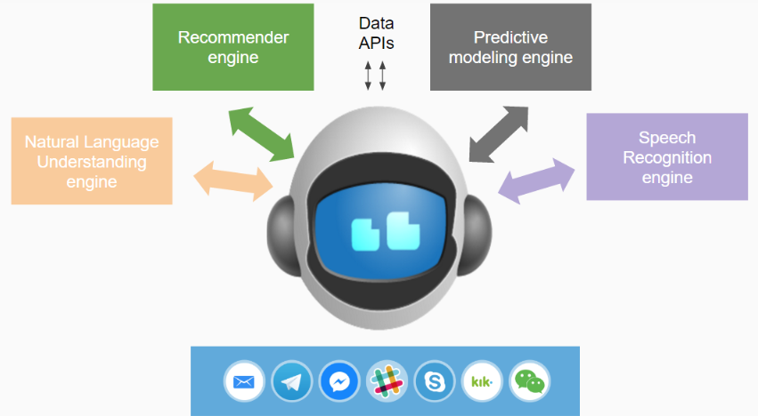 How Deep Learning and Recommender Systems make Chatbots