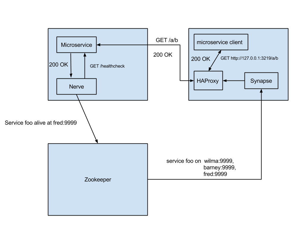 Choosing A Service Discovery System - WorkMarket Engineering