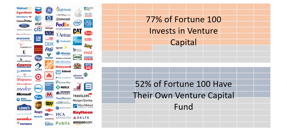 Why Corporations Need A Venture Arm - Connetic Ventures - Medium