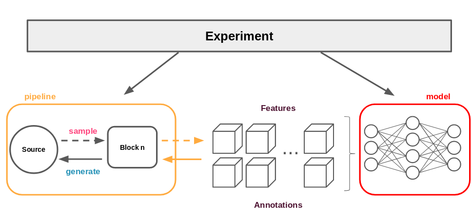 A distributed computation system for deep learning experiments with