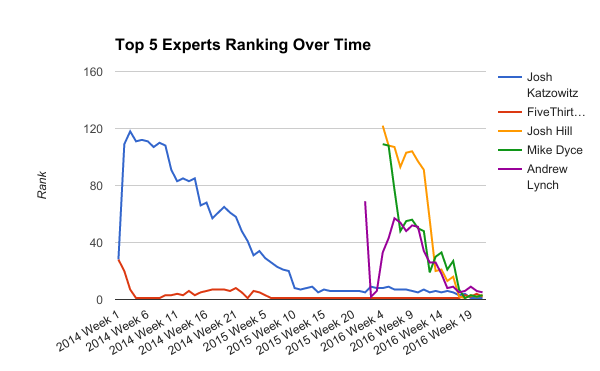 How I Used 200 Experts and Reddit's Comment Ranking