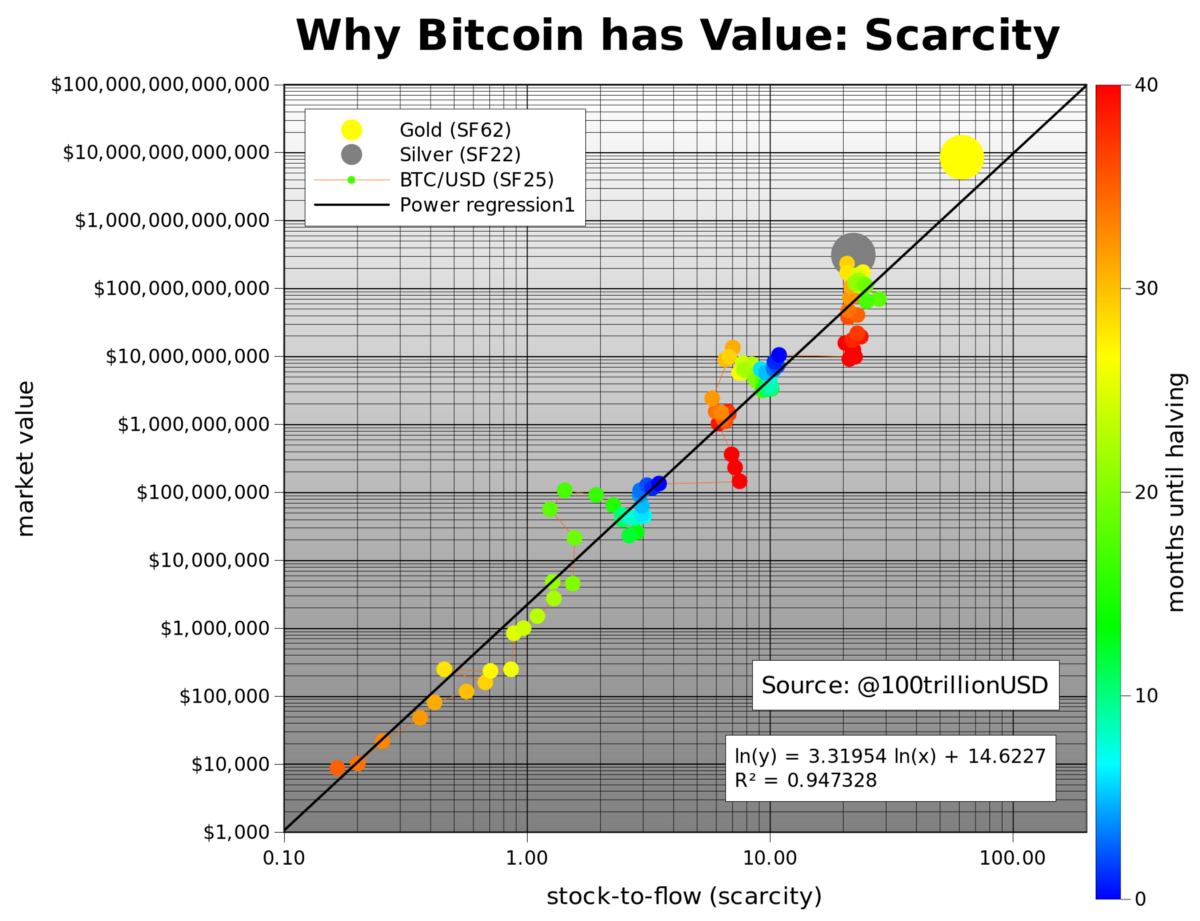 Modeling Bitcoin Value With Scarcity