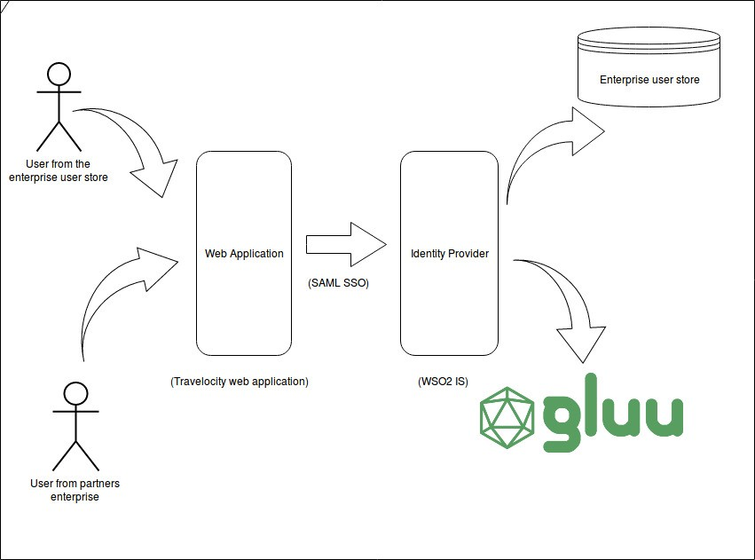 How to integrate Gluu server and wso2IS using SAML