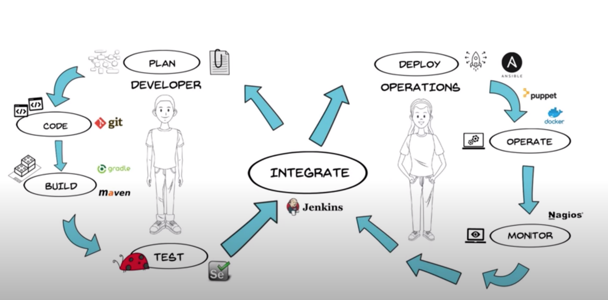 An Introductory Guide to DevOps LifeCycle