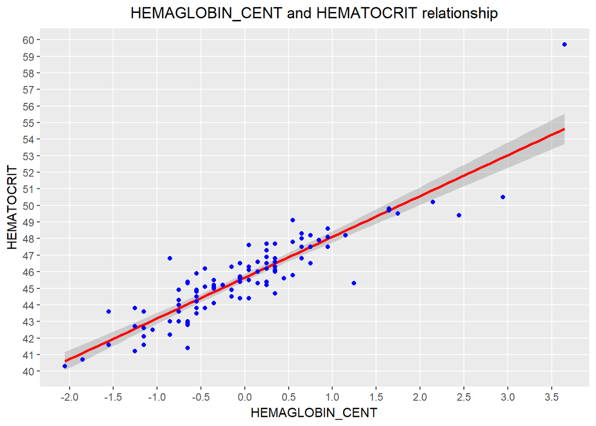 Correlation and Regression: A Case Study in R