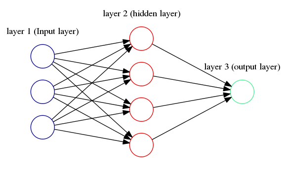 Spam detection using neural networks in Python - Emergent