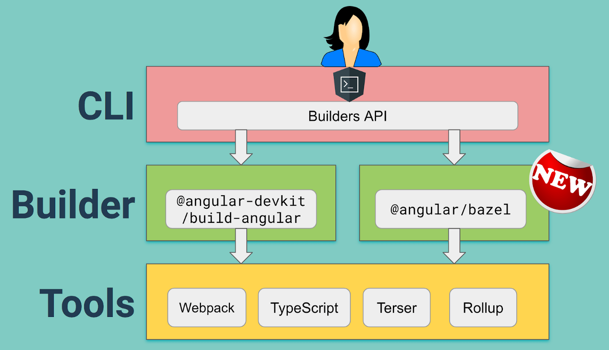 Try Bazel's opt-in preview in Angular CLI