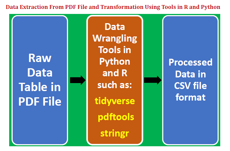 Extracting Data from PDF File Using Python and R - Towards