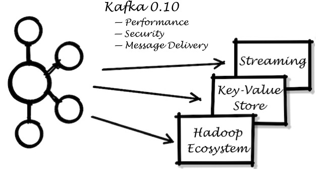 How we embraced the new release of Apache Kafka