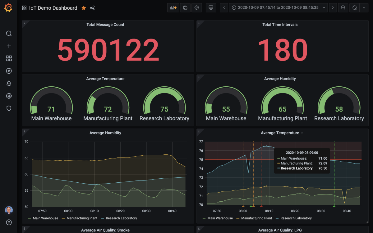 GTM Stack: IoT Data Analytics at the Edge