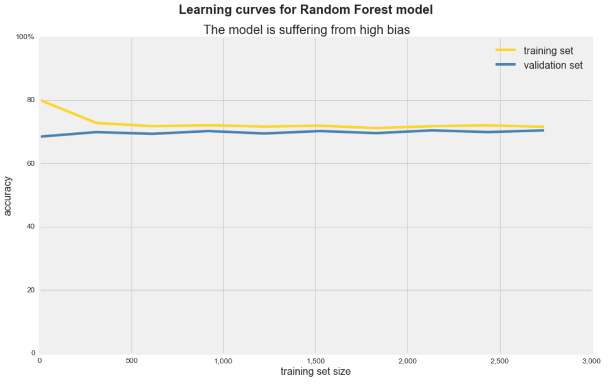 Why you should be plotting learning curves in your next