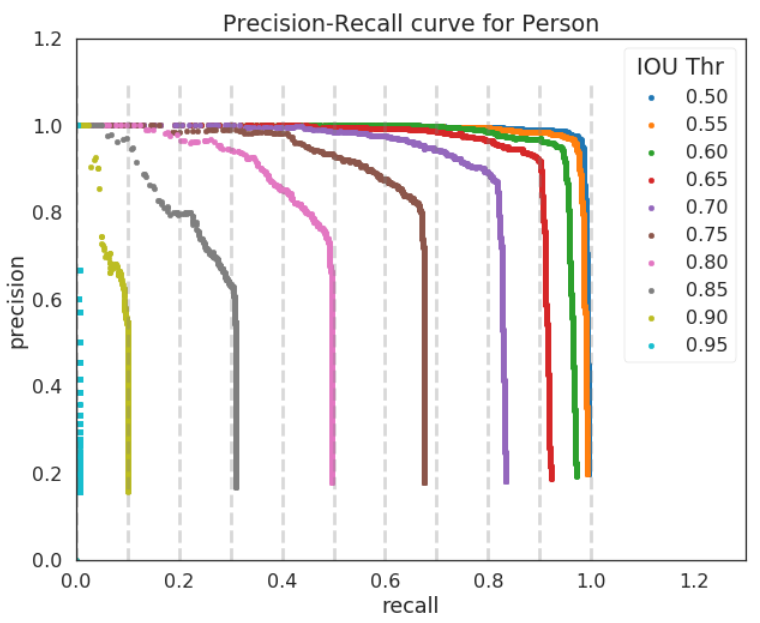 Understanding the mAP Evaluation Metric for Object Detection
