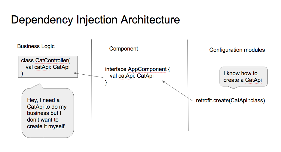 Dependency Injection: the pattern without the framework