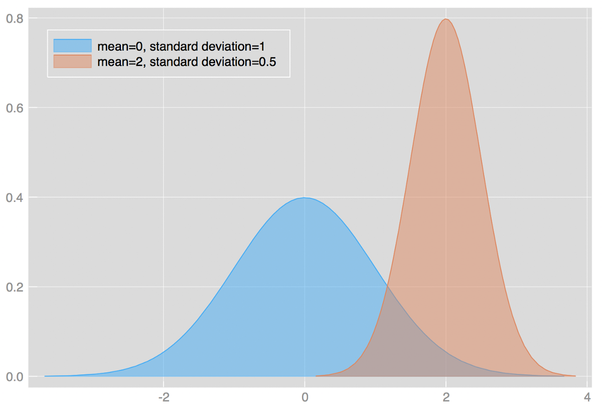 Probability concepts explained: probability distributions ...