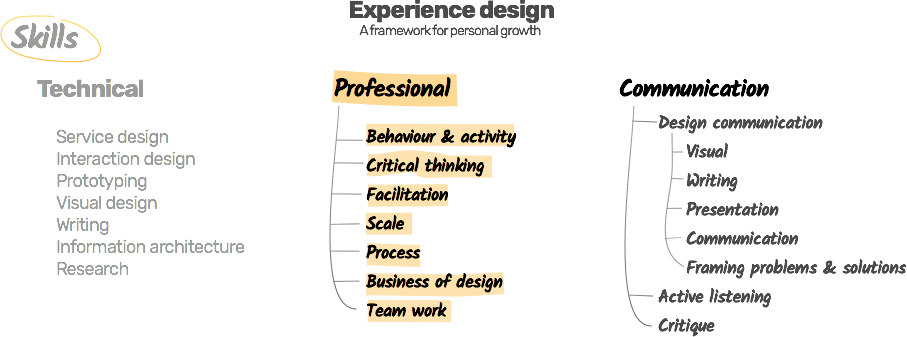 Essential skills for experience designers - The School of Do