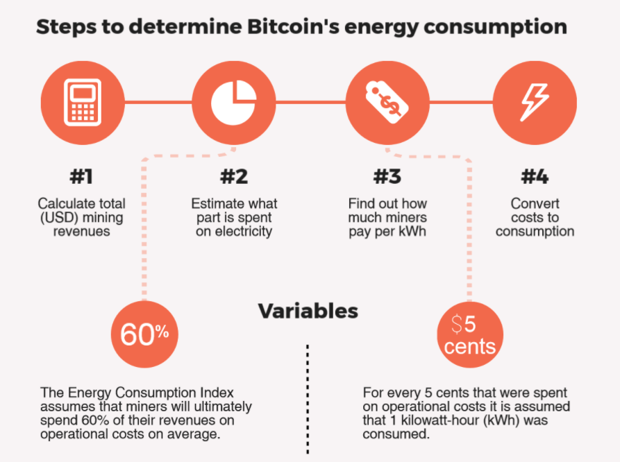 How Much Does Bitcoin Mining Cost In Electricity
