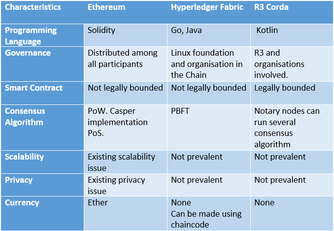 Technical difference between Ethereum, Hyperledger fabric and R3 Corda