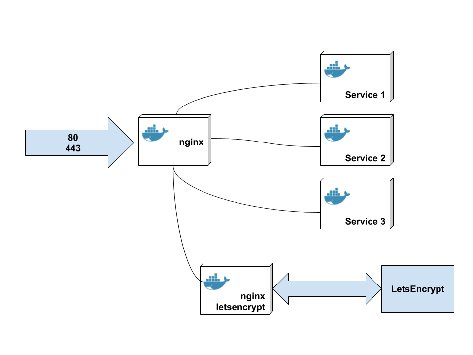 Docker nginx reverse proxy - mike quinn - Medium