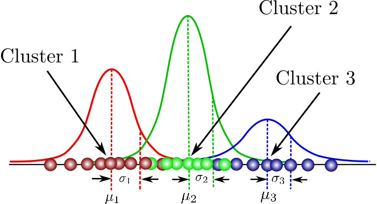 Gaussian Mixture Models Explained - Towards Data Science