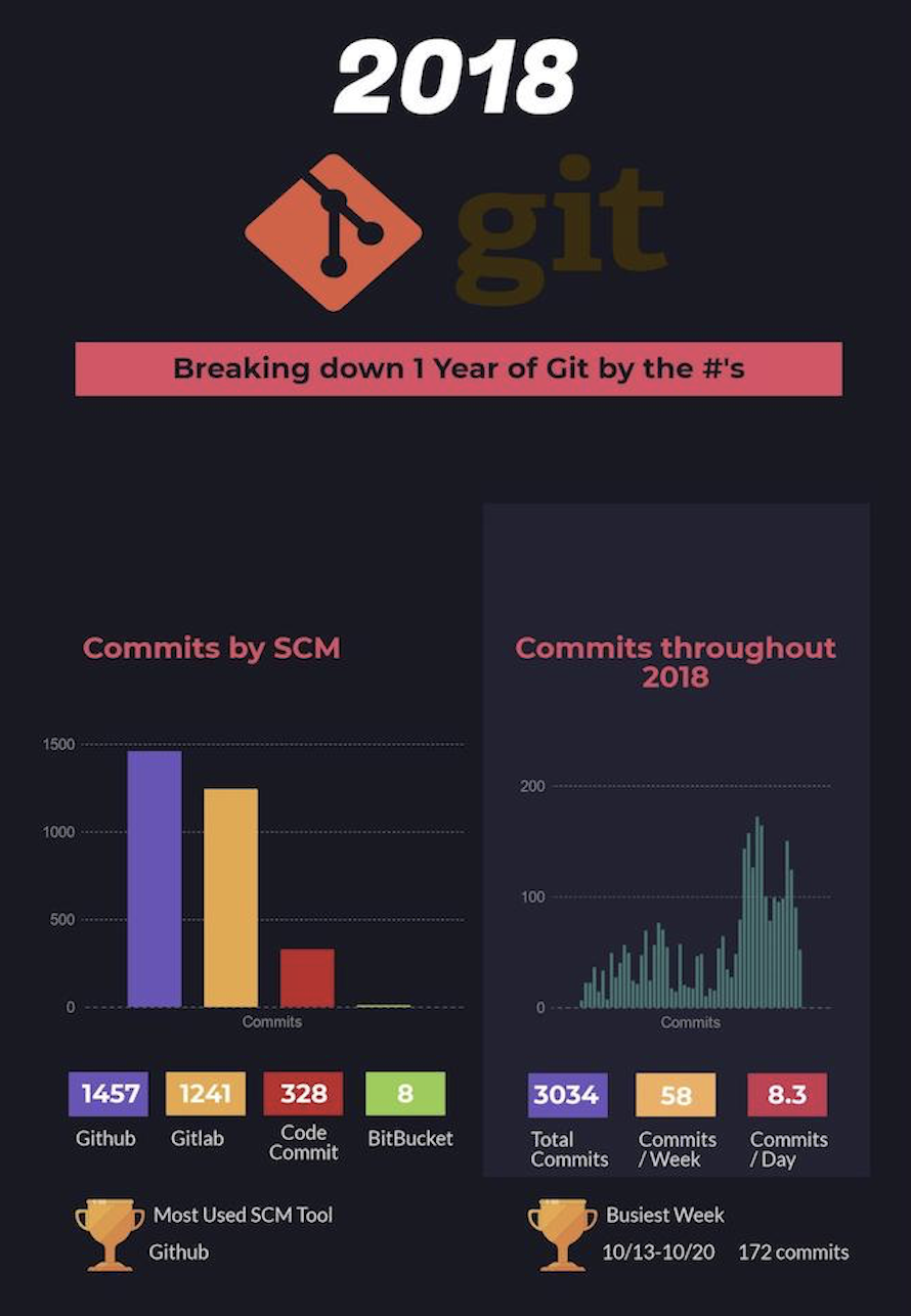 6 Git tricks that changed my life - Jonah Jones - Medium