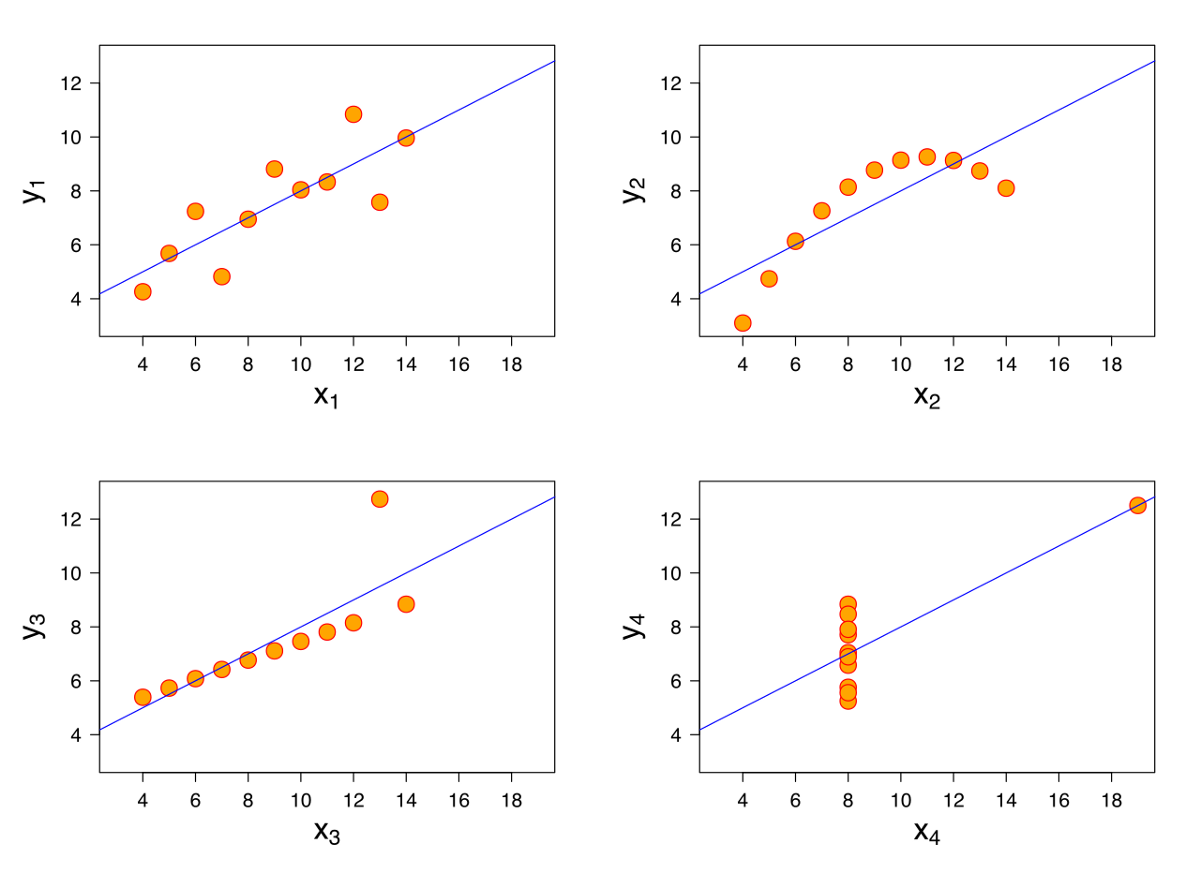 Linear Regression Model in Machine Learning