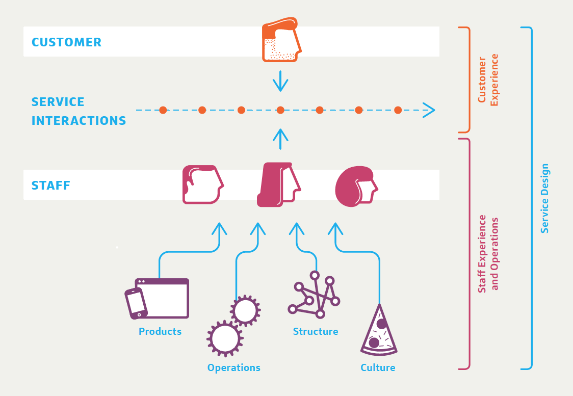 What is Service Design?. Service Design looks at designing the… | by  Michael Birchall | Medium