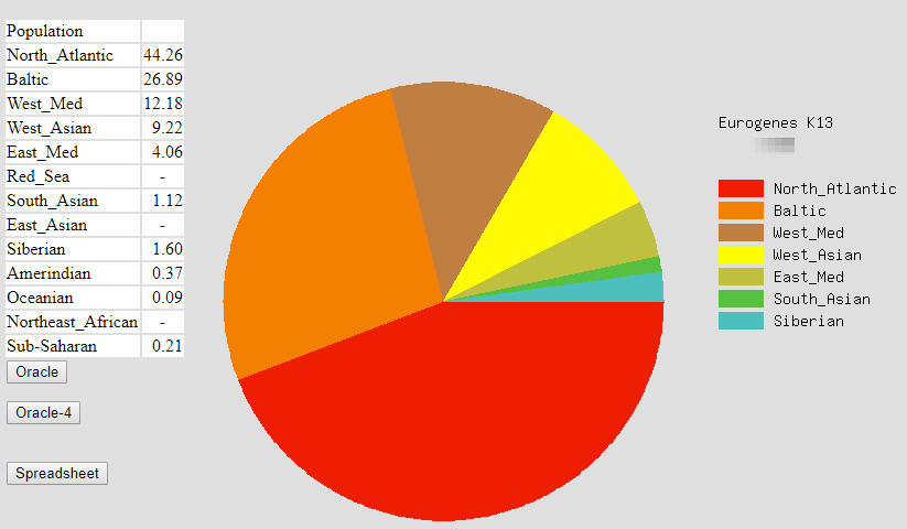Upload Your DNA Results To Gedmatch Genesis  For Free!