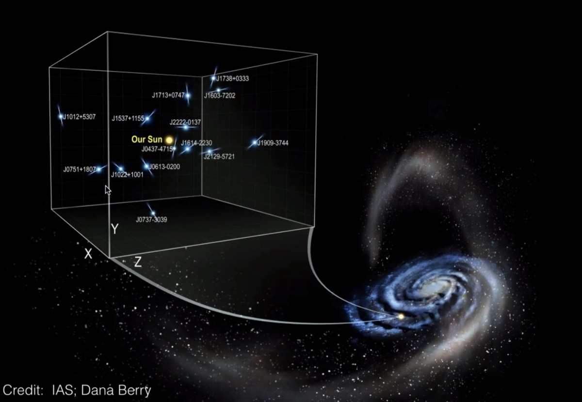 Dark Matter In Our Own Backyard Revealed By Nature's Perfect Clocks