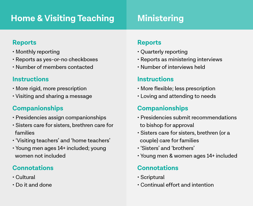 Why Ministering is Better Than Home & Visiting Teaching
