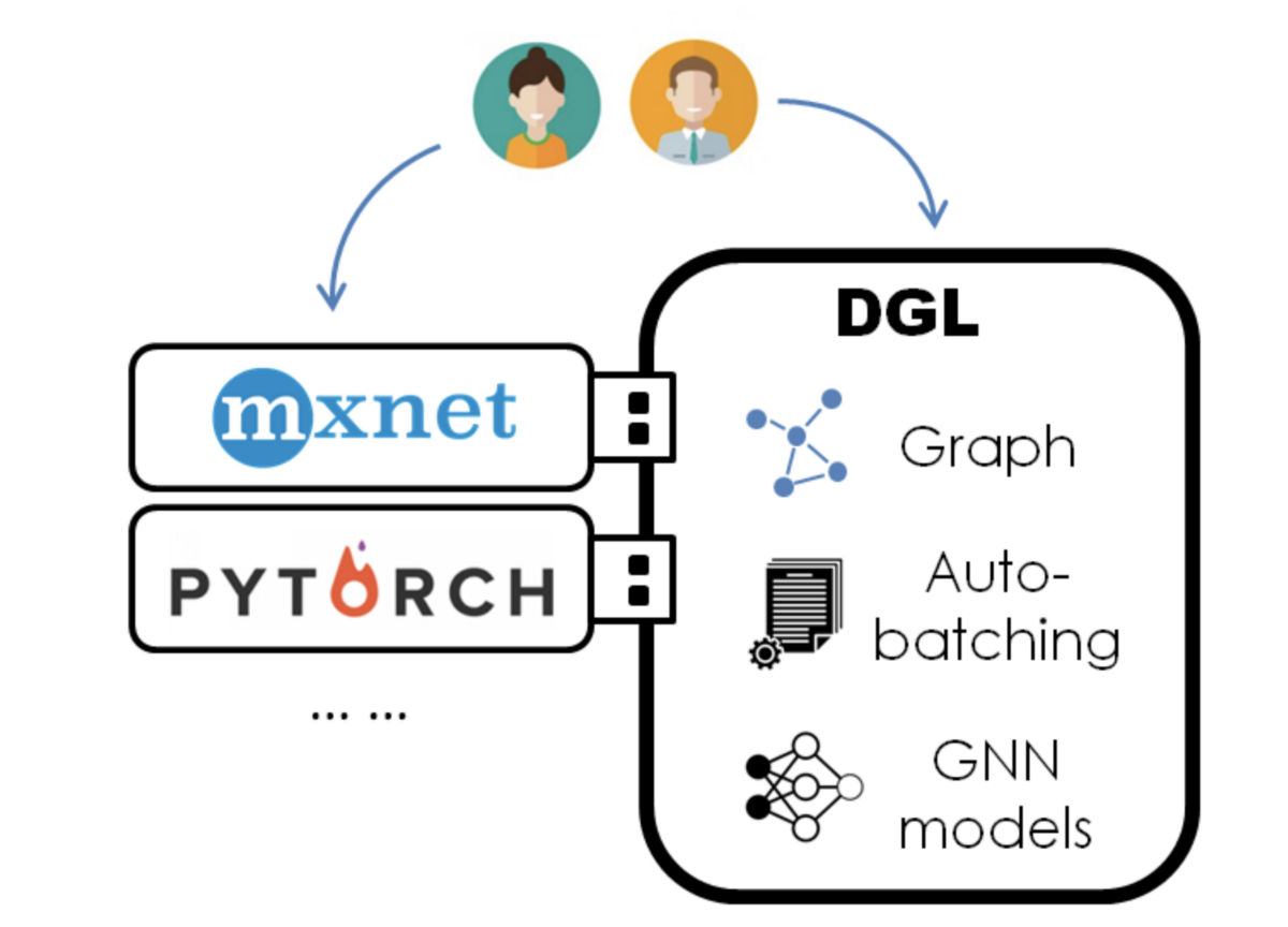 Meet Deep Graph Library, a Python Package For Graph Neural Networks