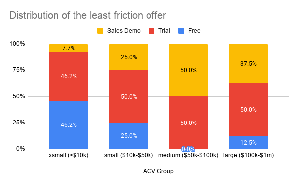 Distribution of the least friction offer